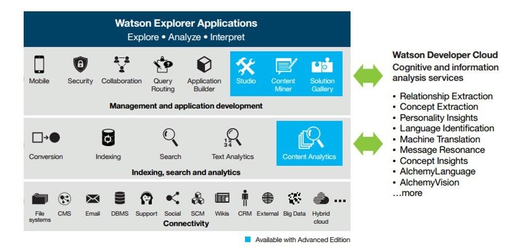 How IBM Watson works