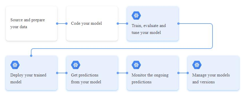 How cloud ML Engine works