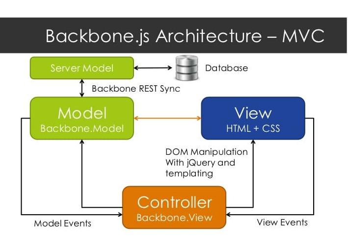 backbone.js architecture