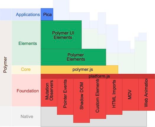 polymer.js architecture