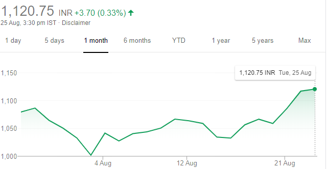 HDFC Stock One Month Performance