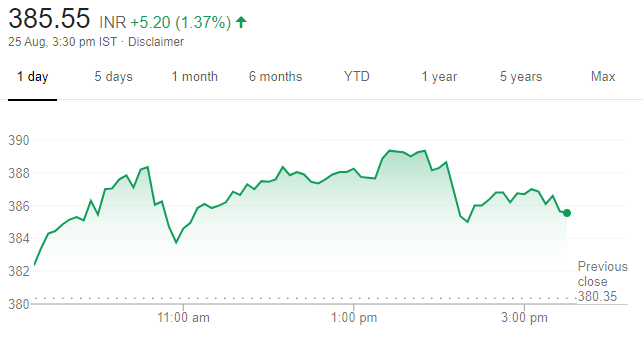 ICICI Stock One Month Performance