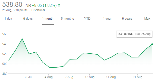 IndusInd Stock One Month Performance