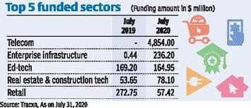 out of all the sectors in India, these sectors received highest funding in july 2020