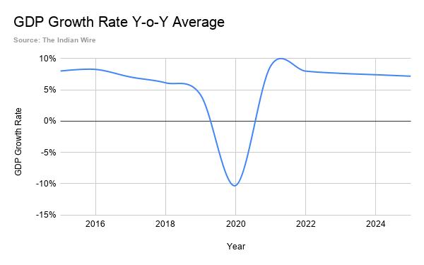 GDP Growth Rate Y-o-Y Average