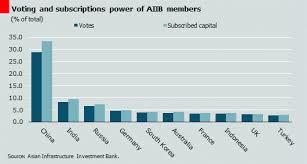 AIIB INVESTMENT