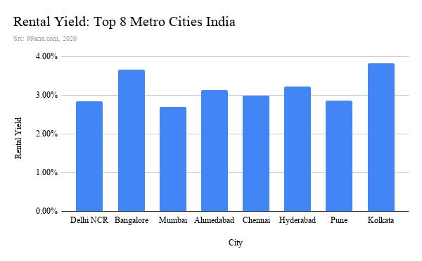 Rental Yield_ Top 8 Metro Cities India